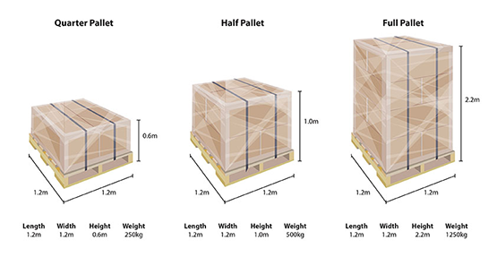 https://jonen.co.uk/wp-content/uploads/2019/01/Pallet_dimensions.png